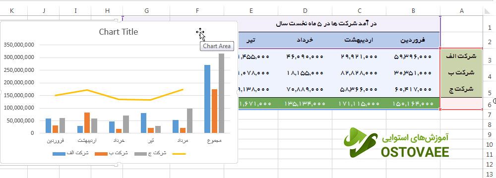 رسم نمودار ستونی | سایت استوایی