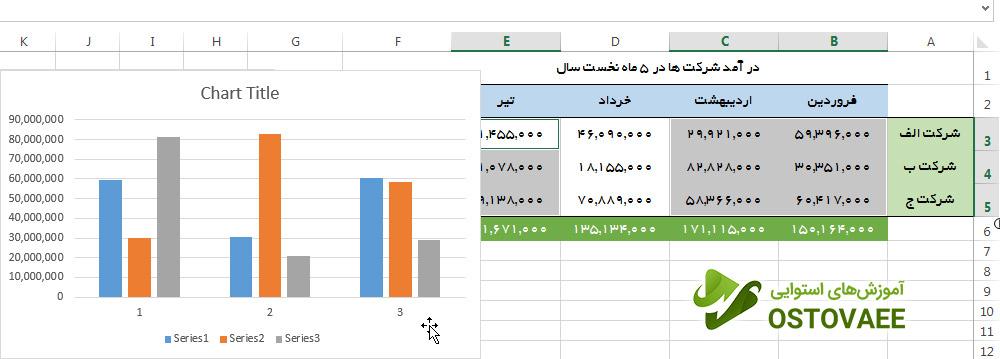 رسم نمودار ستونی بدون عناوین جدول | سایت استوایی